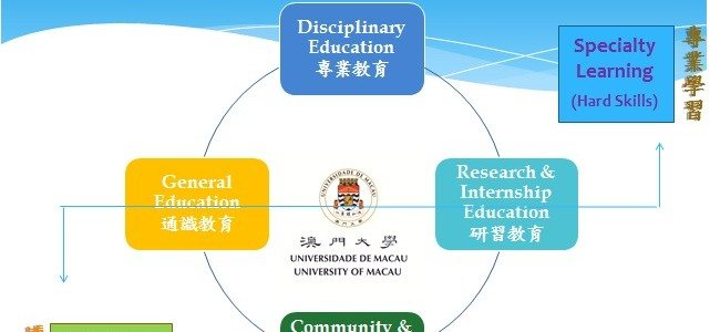 4-in-1 Education Model at UM